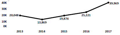 Graph of Do Not Call complaints recorded in Mississippi from fiscal year 2013 to fiscal year 2017. In 2013 there were 20,048 complaints filed. Complaints dropped slightly then increased dramatically to 2017, when there were 39,969 complaints filed.