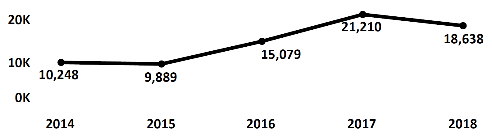 Graph of Do Not Call complaints recorded in Montana from fiscal year 2014 to fiscal year 2018. In 2014 there were 10,248 complaints filed, which dipped the following year then increased to peak at 21,210 in 2017. In 2018 there were 18,638 complaints filed, fewer than 2017.