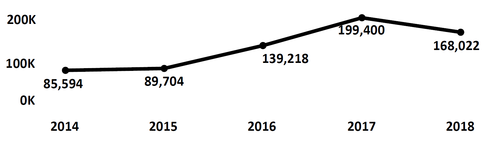 Graph of Do Not Call complaints recorded in North Carolina from fiscal year 2014 to fiscal year 2018. In 2014 there were 85,594 complaints filed, which increased each year peaking at 199,400 in 2017. In 2018 there were 168,022 complaints filed, fewer than 2017.