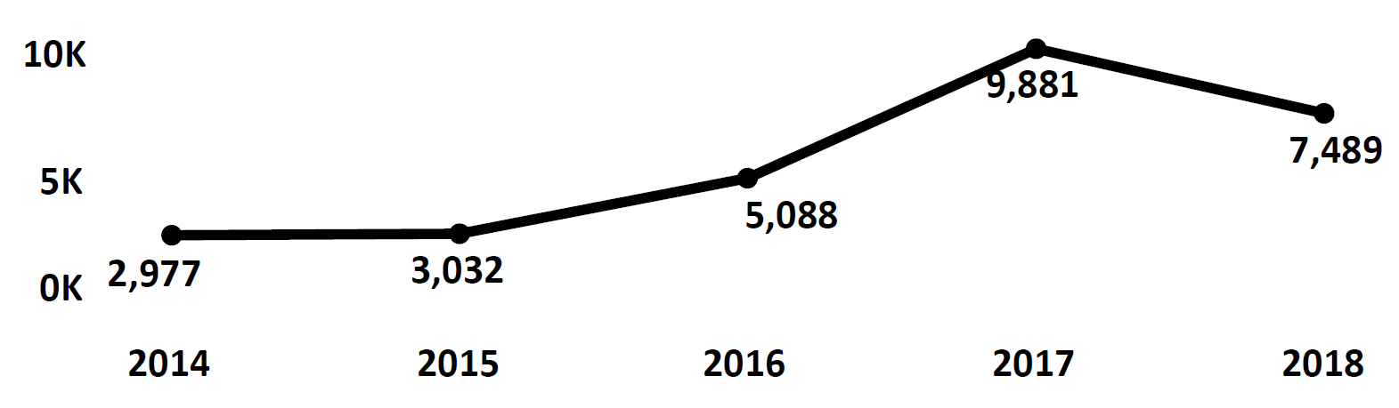 Graph of Do Not Call complaints recorded in North Dakota from fiscal year 2014 to fiscal year 2018. In 2014 there were 2,977 complaints filed, which increased each year peaking at 9,881 in 2017. In 2018 there were 7,489 complaints filed, fewer than 2017.