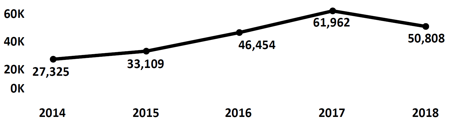 Graph of Do Not Call complaints recorded in Oklahoma from fiscal year 2014 to fiscal year 2018. In 2014 there were 27,325 complaints filed, which increased each year peaking at 61,962 in 2017. In 2018 there were 50,808 complaints filed, fewer than 2017.