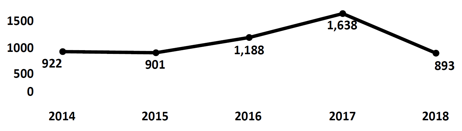 Graph of Do Not Call complaints recorded in Puerto Rico from fiscal year 2014 to fiscal year 2018. In 2014 there were 922 complaints filed, which dipped then rose to peak at 1,638 in 2017. In 2018 there were 893 complaints filed, fewer than 2017.