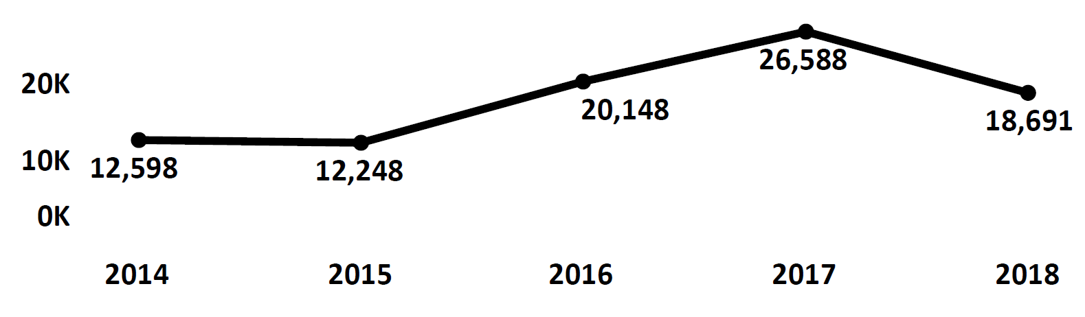 Graph of Do Not Call complaints recorded in Rhode Island from fiscal year 2014 to fiscal year 2018. In 2014 there were 12,598 complaints filed, which dipped than peaked at 26,588 in 2017. In 2018 there were 18,691 complaints filed.