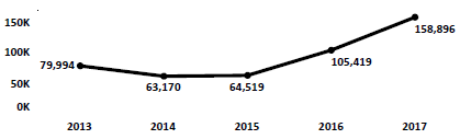 Graph of Do Not Call complaints recorded in Tennessee from fiscal year 2013 to fiscal year 2017. In 2013 there were 79,994 complaints filed. Complaints increased slightly, then dramatically to 2017, when there were 158,896 complaints filed.