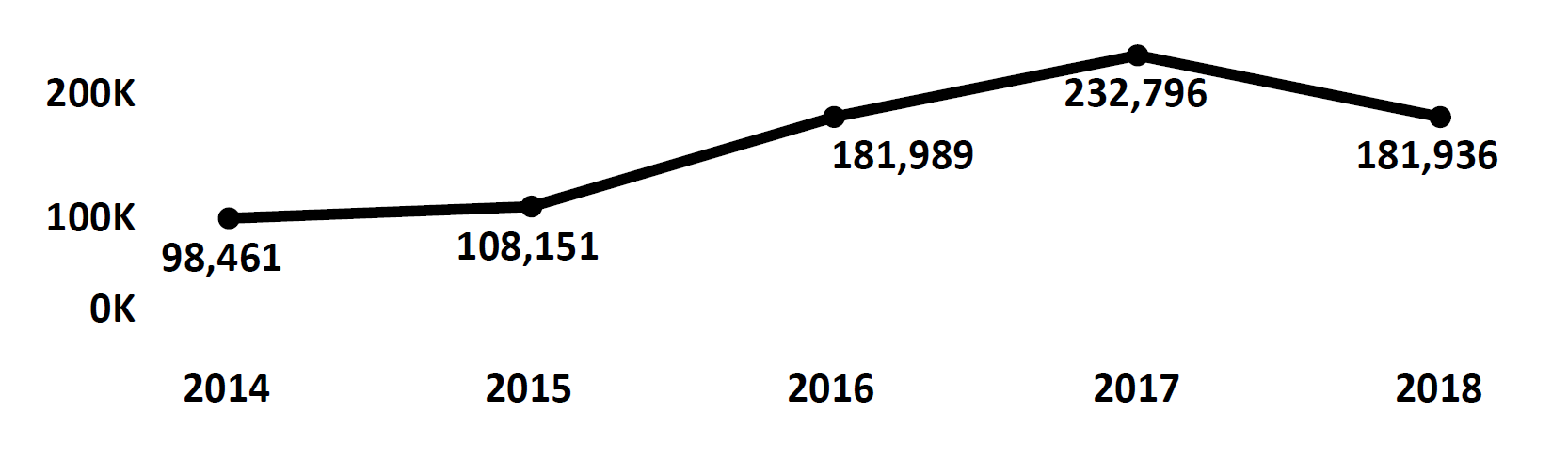 Graph of Do Not Call complaints recorded in Virginia from fiscal year 2014 to fiscal year 2018. In 2014 there were 98,461 complaints filed, which increased each year peaking at 232,796 in 2017. In 2018 there were 181,936 complaints filed.