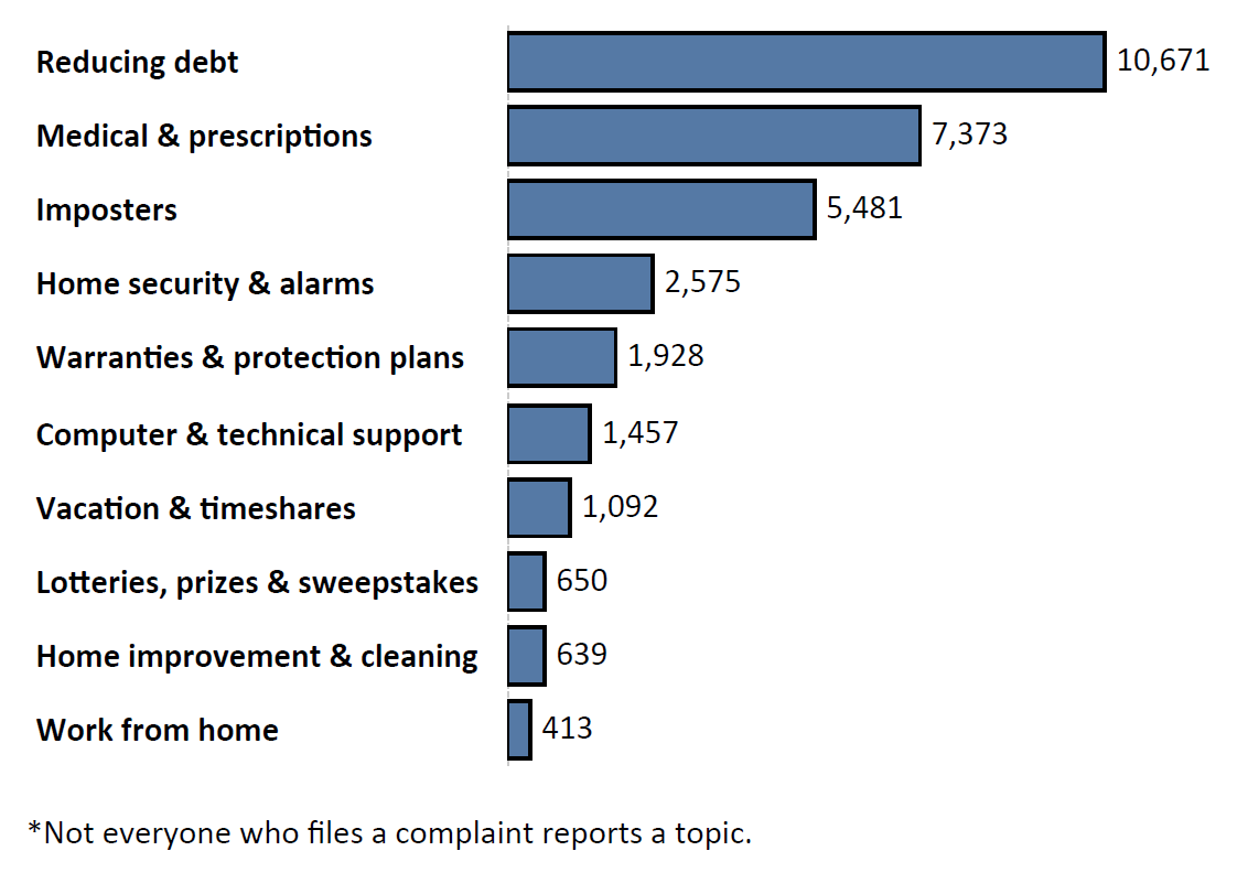 Graph of Do Not Call complaints by topic in the current fiscal year. The topic with the most complaints was reducing debt with 10,671 complaints, followed by medical and prescriptions with 7,373 complaints and imposters with 5,481 complaints. Note: not everyone who files a complaint reports a topic.