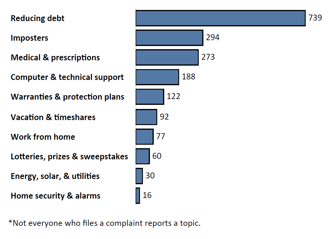 Graph of Do Not Call complaints by topic in the current fiscal year. The topic with the most complaints was reducing debt with 739 complaints, followed by imposters with 294 complaints and medical and prescriptions with 273 complaints. Note: not everyone who files a complaint reports a topic.