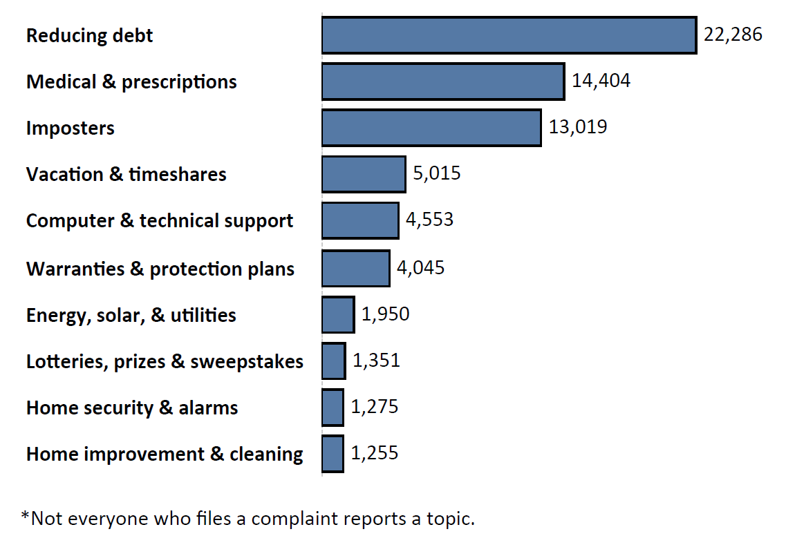 Graph of Do Not Call complaints by topic in the current fiscal year. The topic with the most complaints was reducing debt with 22,286 complaints, followed by medical and prescriptions with 14,404 complaints and imposters with 13,019 complaints. Note: not everyone who files a complaint reports a topic.