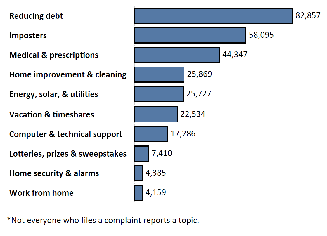 Graph of Do Not Call complaints by topic in the current fiscal year. The topic with the most complaints was reducing debt with 82,857 complaints, followed by imposters with 58,095 complaints and medical and prescription with 44,347 complaints. Note: not everyone who files a complaint reports a topic.