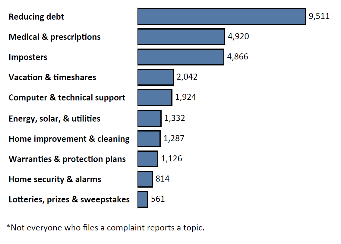 Graph of Do Not Call complaints by topic in the current fiscal year. The topic with the most complaints was reducing debt with 9,511 complaints, followed by medical and prescription with 4,920 complaints and imposters with 4,866 complaints. Note: not everyone who files a complaint reports a topic.