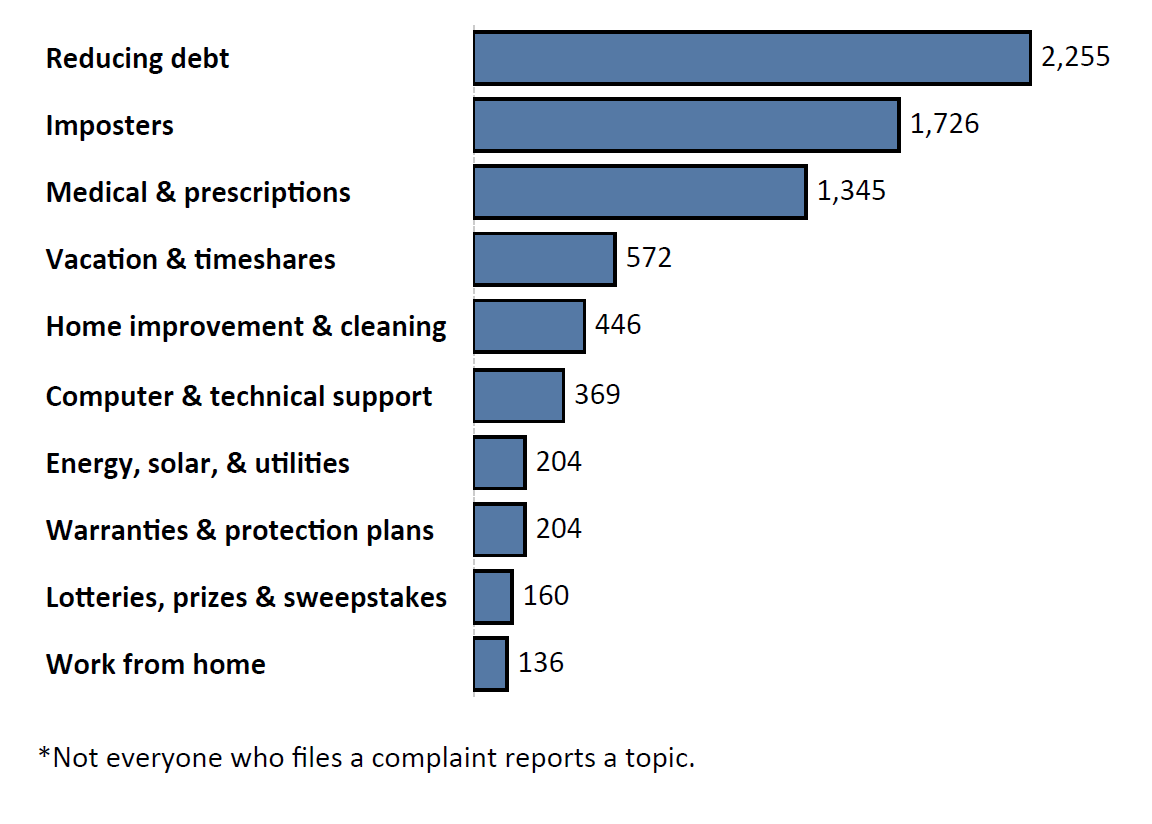 Graph of Do Not Call complaints by topic in the current fiscal year. The topic with the most complaints was reducing debt with 2,255 complaints, followed by imposters with 1,726 complaints and medical and prescriptions with 1,345 complaints. Note: not everyone who files a complaint reports a topic.