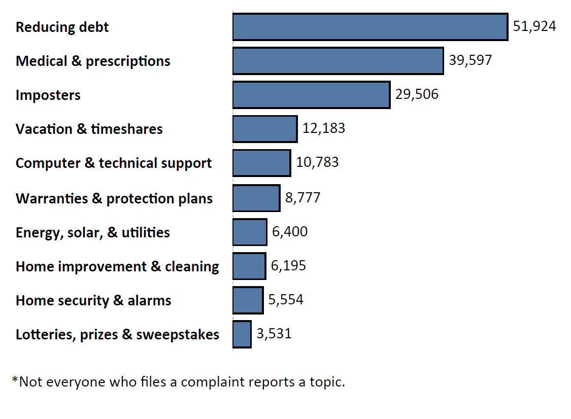Graph of Do Not Call complaints by topic in the current fiscal year. The topic with the most complaints was reducing debt with 51,924 complaints, followed by medical and prescription with 39,597 complaints and imposters with 29,506 complaints. Note: not everyone who files a complaint reports a topic.