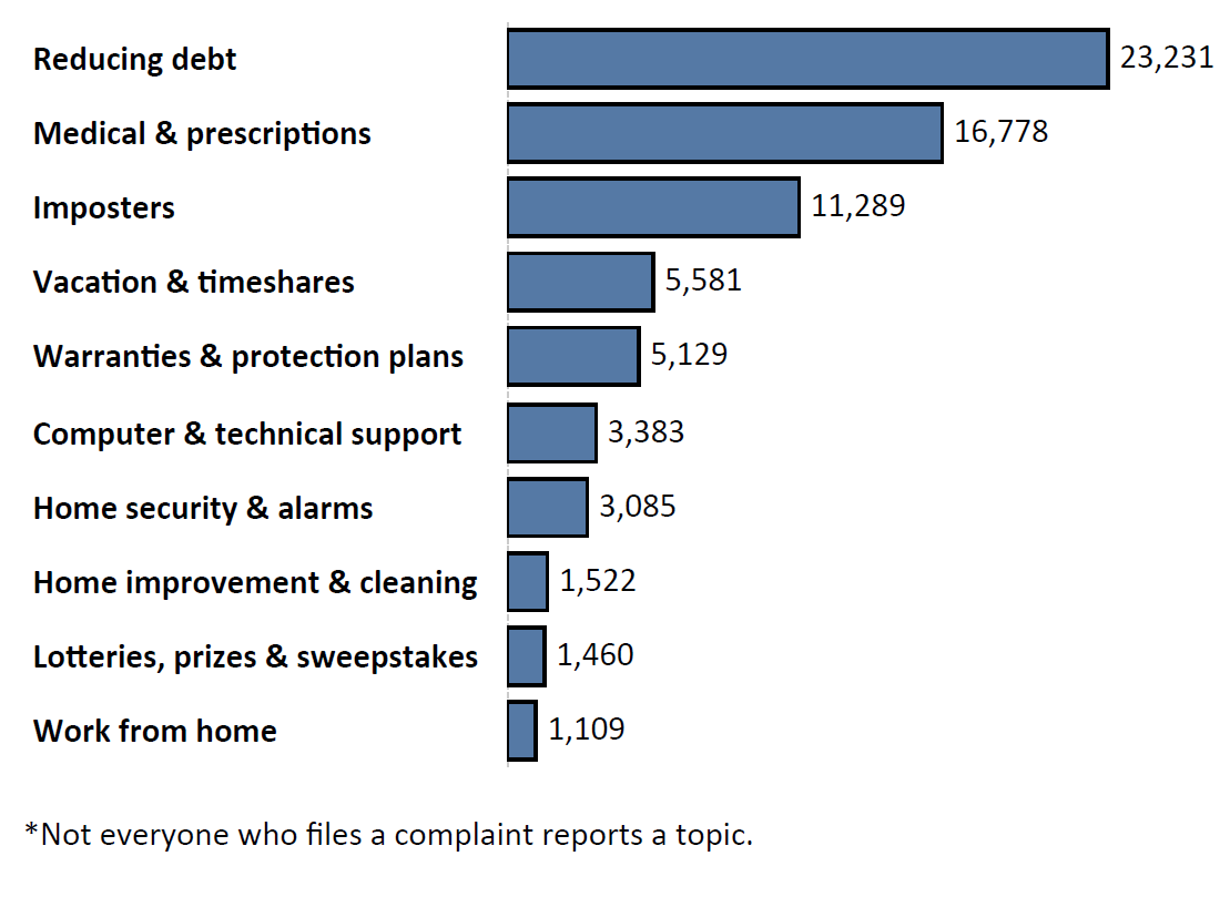 Graph of Do Not Call complaints by topic in the current fiscal year. The topic with the most complaints was reducing debt with 23,231 complaints, followed by medical and prescription with 16,778 complaints and imposters with 11,289 complaints. Note: not everyone who files a complaint reports a topic.