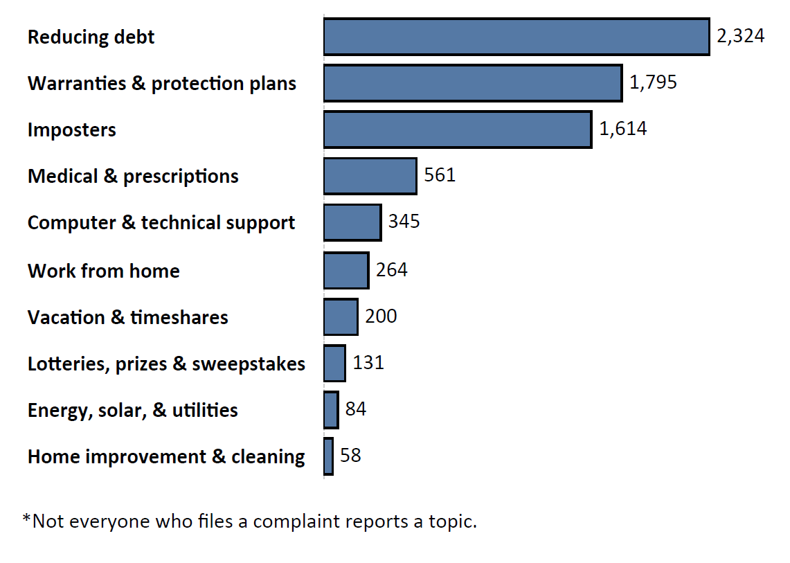 Graph of Do Not Call complaints by topic in the current fiscal year. The topic with the most complaints was reducing debt with 2,324 complaints, followed by warranties and protection plans with 1,795 complaints and imposters with 1,614 complaints. Note: not everyone who files a complaint reports a topic.