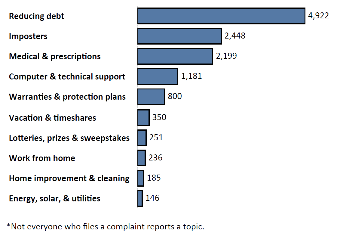 Graph of Do Not Call complaints by topic in the current fiscal year. The topic with the most complaints was reducing debt with 4,922 complaints, followed by imposters with 2,448 complaints and medical and prescriptions with 2,199 complaints. Note: not everyone who files a complaint reports a topic.