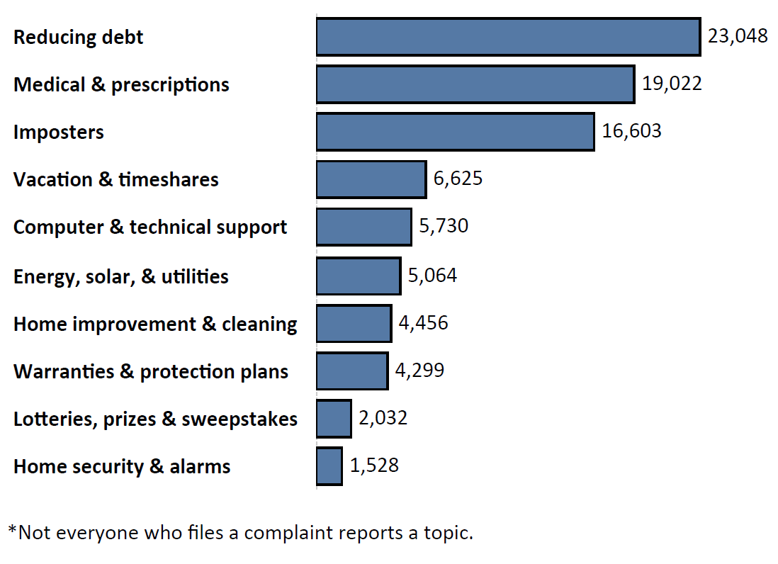 Graph of Do Not Call complaints by topic in the current fiscal year. The topic with the most complaints was reducing debt with 23,048 complaints, followed by medical and prescriptions with 19,022 complaints and imposters with 16,603 complaints. Note: not everyone who files a complaint reports a topic.