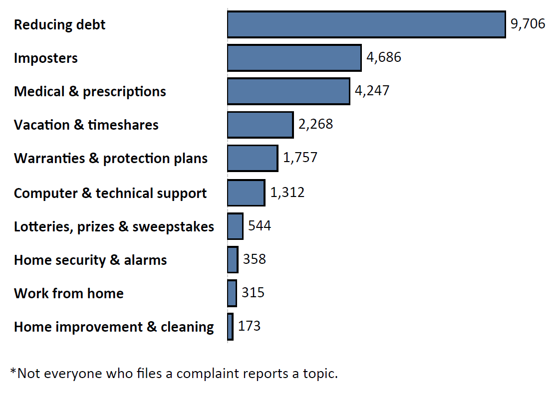 Graph of Do Not Call complaints by topic in the current fiscal year. The topic with the most complaints was reducing debt with 9,706 complaints, followed by imposters with 4,686 complaints and medical and prescriptions with 4,247 complaints. Note: not everyone who files a complaint reports a topic.