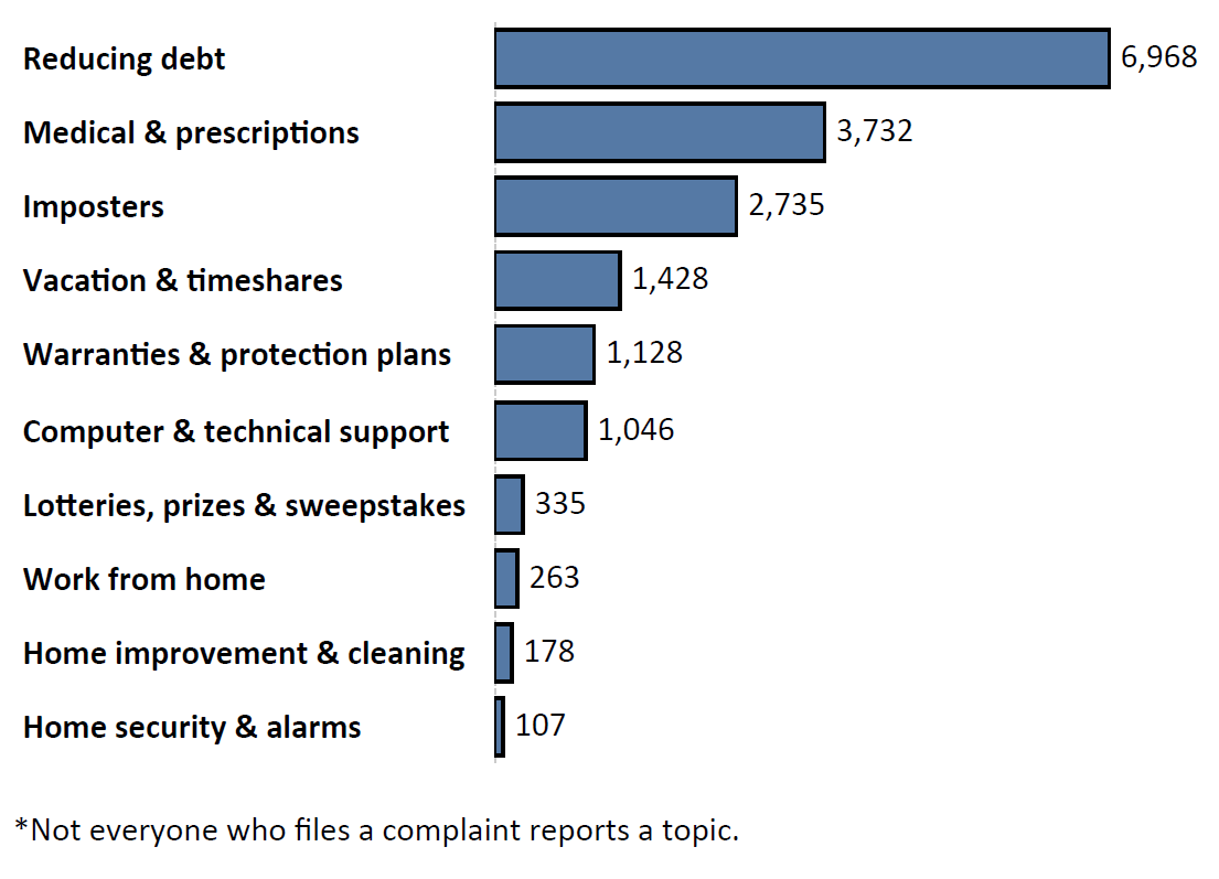 Graph of Do Not Call complaints by topic in the current fiscal year. The topic with the most complaints was reducing debt with 6,968 complaints, followed by medical and prescription with 3,732 complaints and imposters with 2,735 complaints. Note: not everyone who files a complaint reports a topic.
