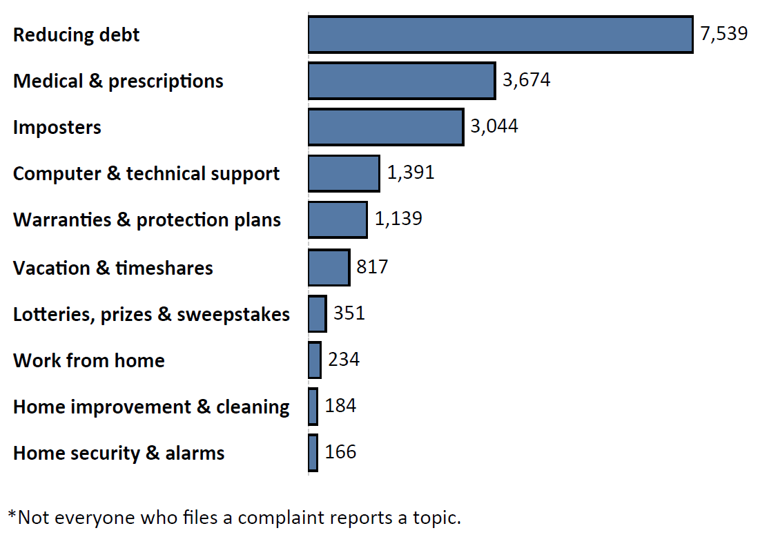 Graph of Do Not Call complaints by topic in the current fiscal year. The topic with the most complaints was reducing debt with 7,539 complaints, followed by medical and prescriptions with 3,674 complaints and imposters with 3,044 complaints. Note: not everyone who files a complaint reports a topic.