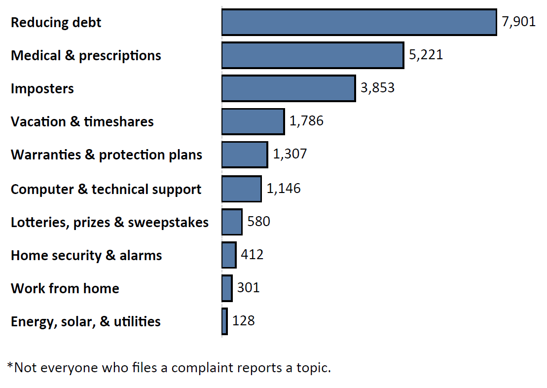 Graph of Do Not Call complaints by topic in the current fiscal year. The topic with the most complaints was reducing debt with 7,901 complaints, followed by medical and prescription with 5,221 complaints and imposters with 3,853 complaints. Note: not everyone who files a complaint reports a topic.