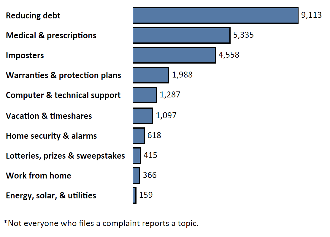 Graph of Do Not Call complaints by topic in the current fiscal year. The topic with the most complaints was reducing debt with 9,113 complaints, followed by medical and prescriptions with 5,335 complaints and imposters with 4,558 complaints. Note: not everyone who files a complaint reports a topic.