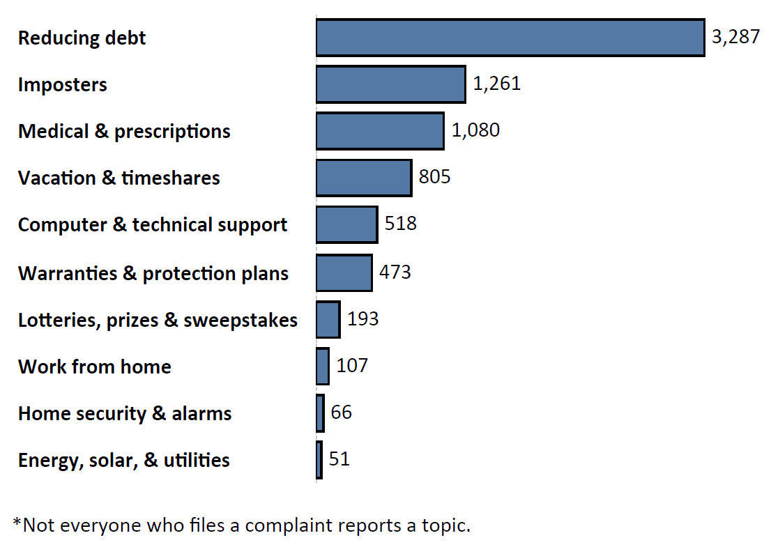 Graph of Do Not Call complaints by topic in the current fiscal year. The topic with the most complaints was reducing debt with 3,287 complaints, followed by imposters with 1,261 complaints and medical and prescriptions with 1,080 complaints. Note: not everyone who files a complaint reports a topic.