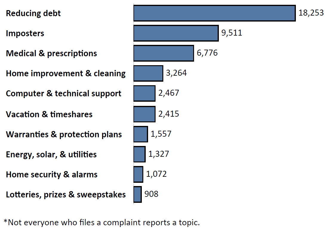 Graph of Do Not Call complaints by topic in the current fiscal year. The topic with the most complaints was reducing debt with 18,253 complaints, followed by imposters with 9,511 complaints and medical and prescriptions with 6,776 complaints. Note: not everyone who files a complaint reports a topic.