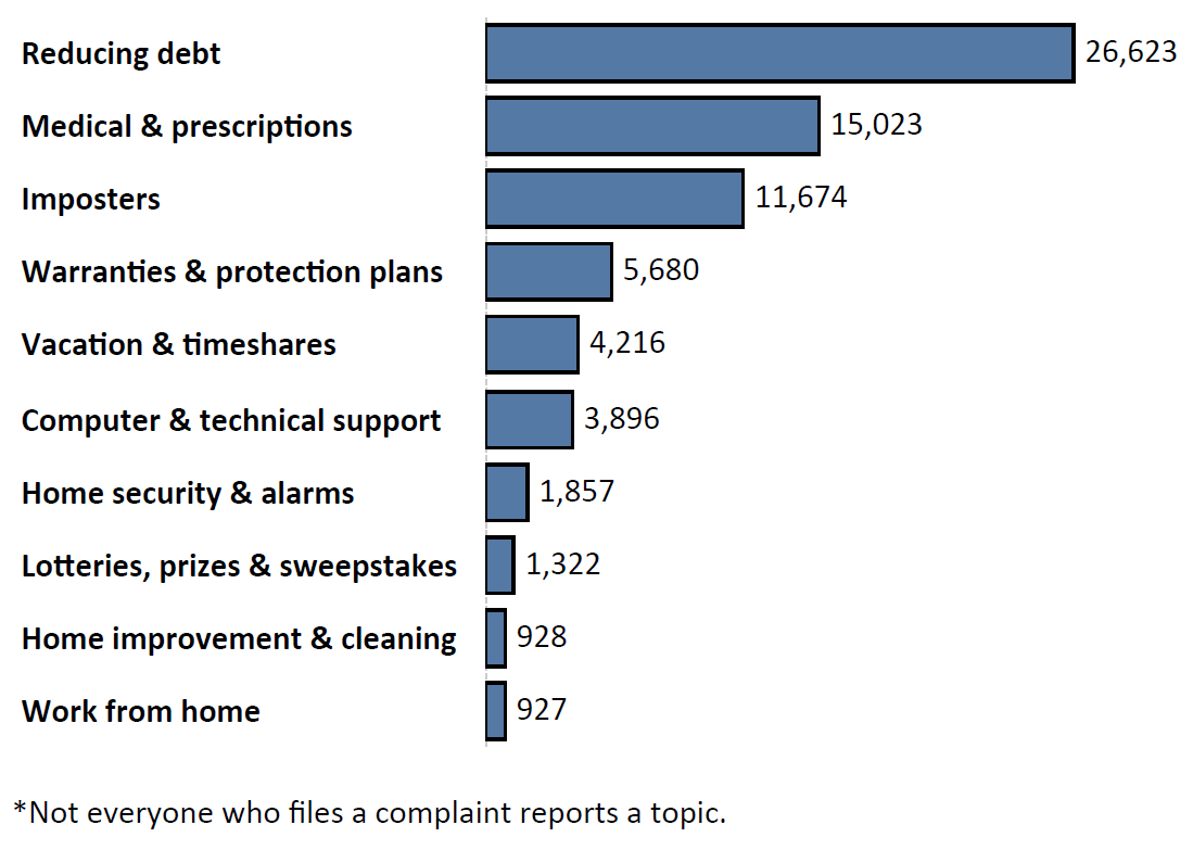 Graph of Do Not Call complaints by topic in the current fiscal year. The topic with the most complaints was reducing debt with 26,623 complaints, followed by medical and prescription with 15,023 complaints and imposters with 11,674 complaints. Note: not everyone who files a complaint reports a topic.