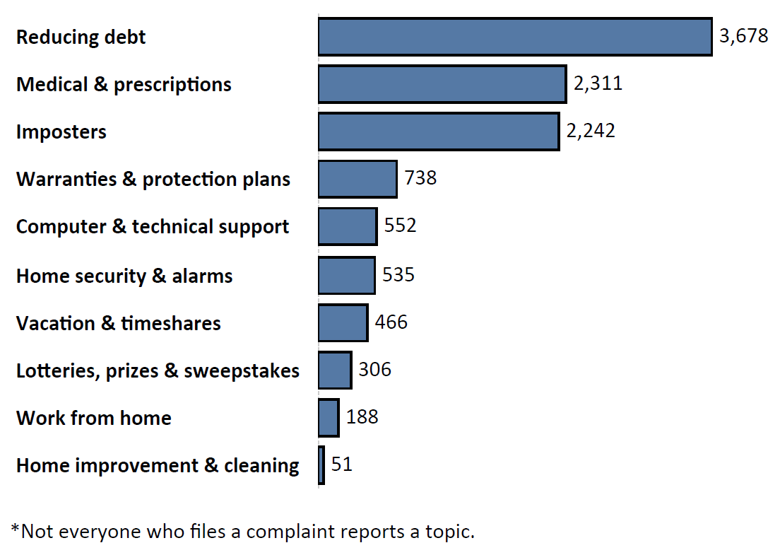 Graph of Do Not Call complaints by topic in the current fiscal year. The topic with the most complaints was reducing debt with 3,678 complaints, followed by medical and prescriptions with 2,311 complaints and imposters with 2,242 complaints. Note: not everyone who files a complaint reports a topic.