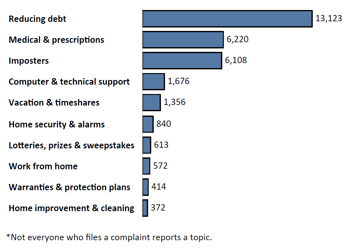 Graph of Do Not Call complaints by topic in the current fiscal year. The topic with the most complaints was reducing debt with 13,123 complaints, followed by medical and prescriptions with 6,220 complaints and imposters with 6,108 complaints. Note: not everyone who files a complaint reports a topic.