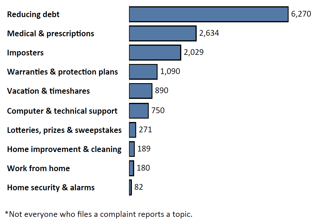 Graph of Do Not Call complaints by topic in the current fiscal year. The topic with the most complaints was reducing debt with 6,270 complaints, followed by medical and prescriptions with 2,634 complaints and imposters with 2,029 complaints. Note: not everyone who files a complaint reports a topic.