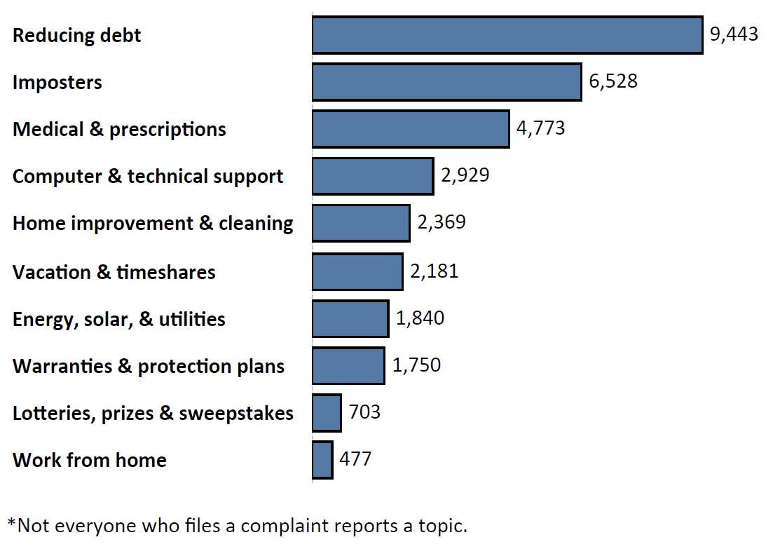 Graph of Do Not Call complaints by topic in the current fiscal year. The topic with the most complaints was reducing debt with 6,528 complaints, followed by imposters with 6,528 complaints and medical and prescriptions with 4,773 complaints. Note: not everyone who files a complaint reports a topic.
