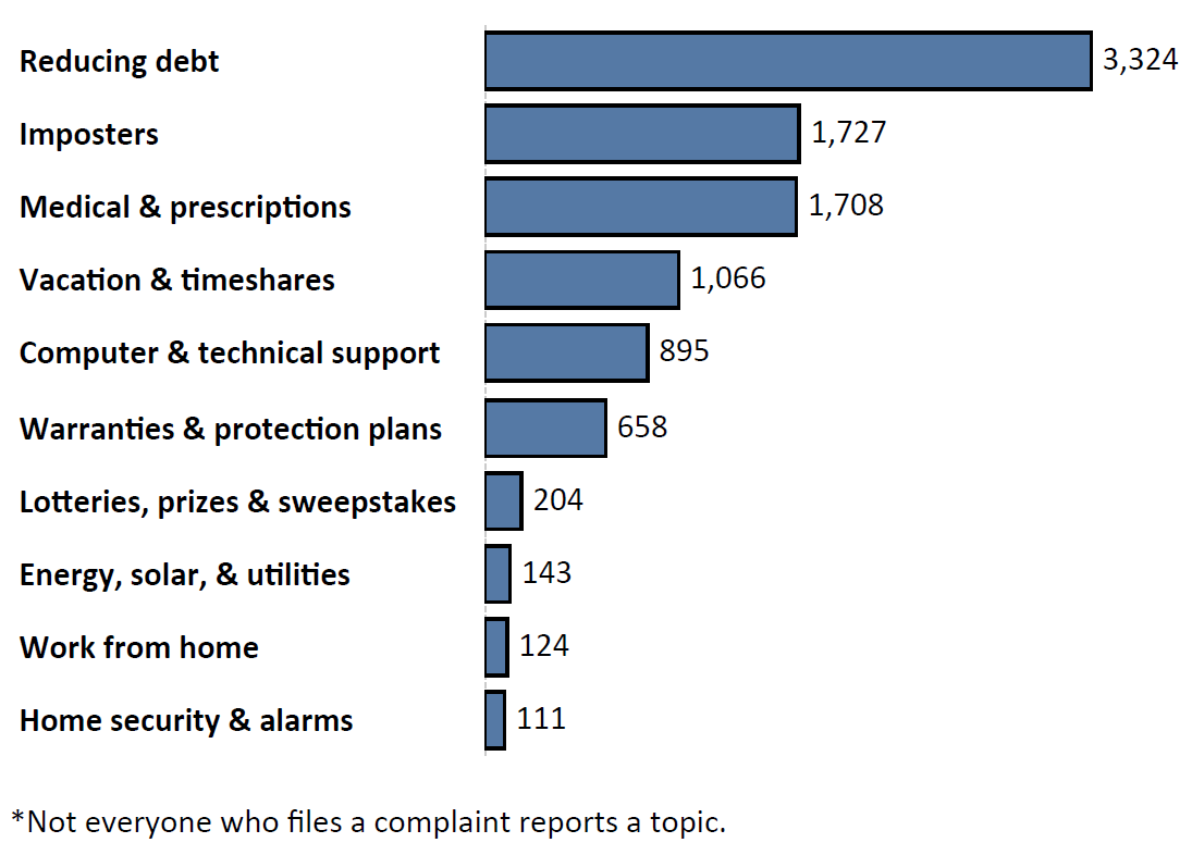 Graph of Do Not Call complaints by topic in the current fiscal year. The topic with the most complaints was reducing debt with 3,324 complaints, followed by imposters with 1,727 complaints and medical and prescriptions with 1,708 complaints. Note: not everyone who files a complaint reports a topic.