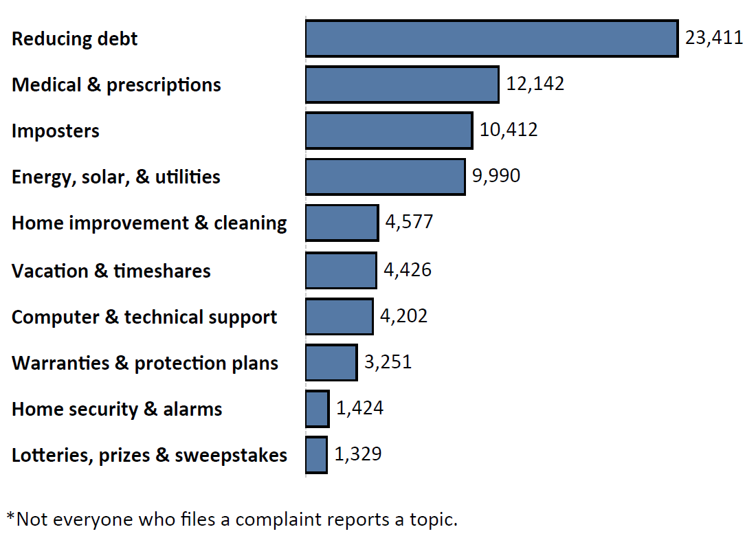 Graph of Do Not Call complaints by topic in the current fiscal year. The topic with the most complaints was reducing debt with 23,411 complaints, followed by medical and prescription with 12,142 complaints and imposters with 10,412 complaints. Note: not everyone who files a complaint reports a topic.