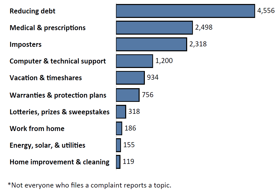 Graph of Do Not Call complaints by topic in the current fiscal year. The topic with the most complaints was reducing debt with 4,556 complaints, followed by medical and prescriptions with 2,498 complaints and imposters with 2,318 complaints. Note: not everyone who files a complaint reports a topic.
