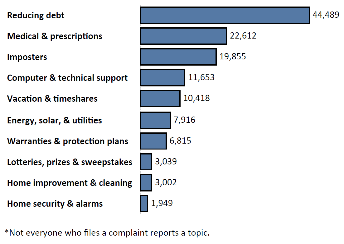 Graph of Do Not Call complaints by topic in the current fiscal year. The topic with the most complaints was reducing debt with 44,489 complaints, followed by medical and prescriptions with 22,621 complaints and imposters with 19,855 complaints. Note: not everyone who files a complaint reports a topic.
