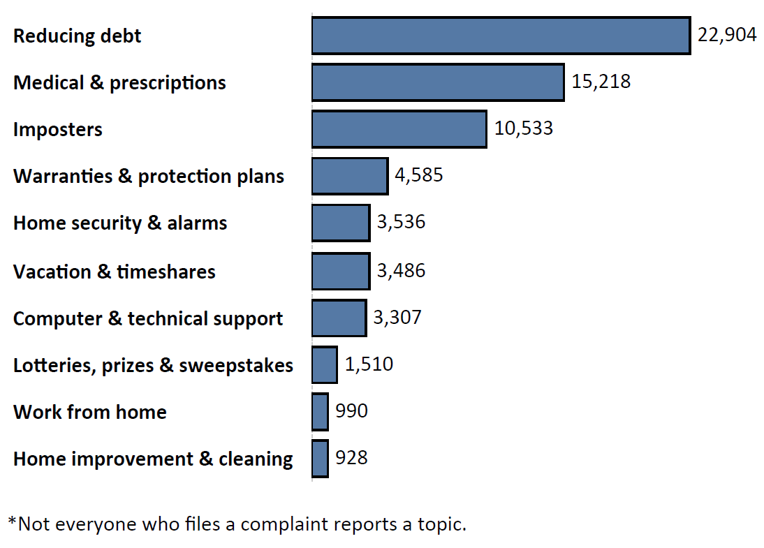 Graph of Do Not Call complaints by topic in the current fiscal year. The topic with the most complaints was reducing debt with 22,904 complaints, followed by medical and prescriptions with 15,218 complaints and imposters with 10,533 complaints. Note: not everyone who files a complaint reports a topic.