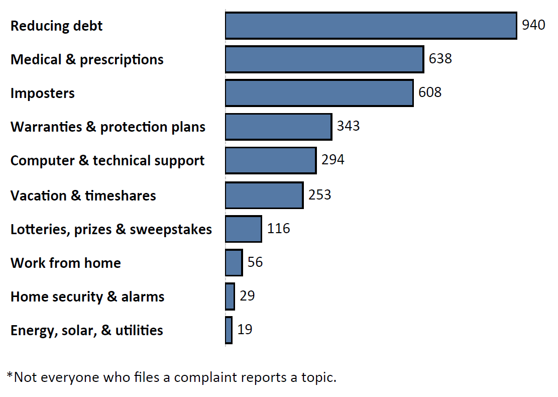 Graph of Do Not Call complaints by topic in the current fiscal year. The topic with the most complaints was reducing debt with 940 complaints, followed by medical and prescription with 638 complaints and imposters with 608 complaints. Note: not everyone who files a complaint reports a topic.