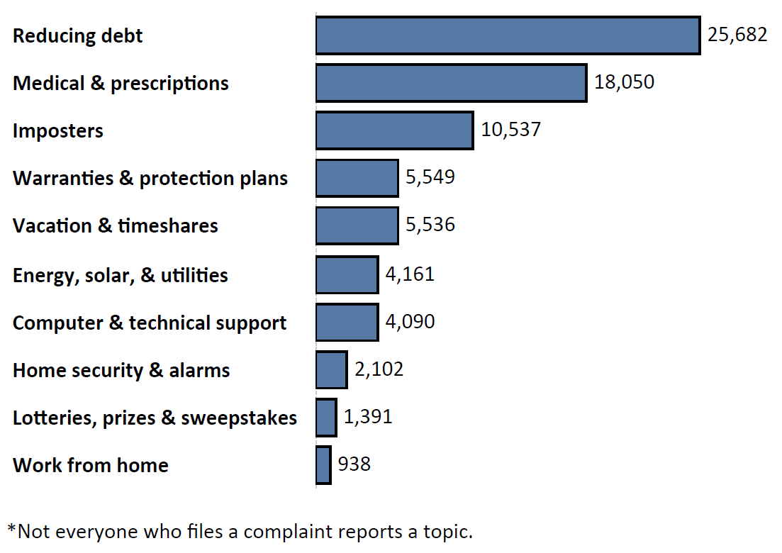 Graph of Do Not Call complaints by topic in the current fiscal year. The topic with the most complaints was reducing debt with 25,682 complaints, followed by medical and prescriptions with 18,050 complaints and imposters with 10,537 complaints. Note: not everyone who files a complaint reports a topic.
