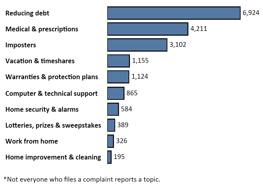 Graph of Do Not Call complaints by topic in the current fiscal year. The topic with the most complaints was reducing debt with 6,924 complaints, followed by medical and prescriptions with 4,211 complaints and imposters with 3,102 complaints. Note: not everyone who files a complaint reports a topic.