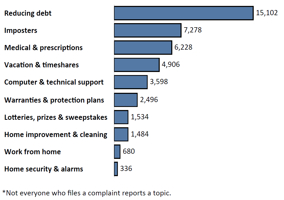 Graph of Do Not Call complaints by topic in the current fiscal year. The topic with the most complaints was reducing debt with 15,102 complaints, followed by imposters with 7,278 complaints and medical and prescriptions with 6,228 complaints. Note: not everyone who files a complaint reports a topic.