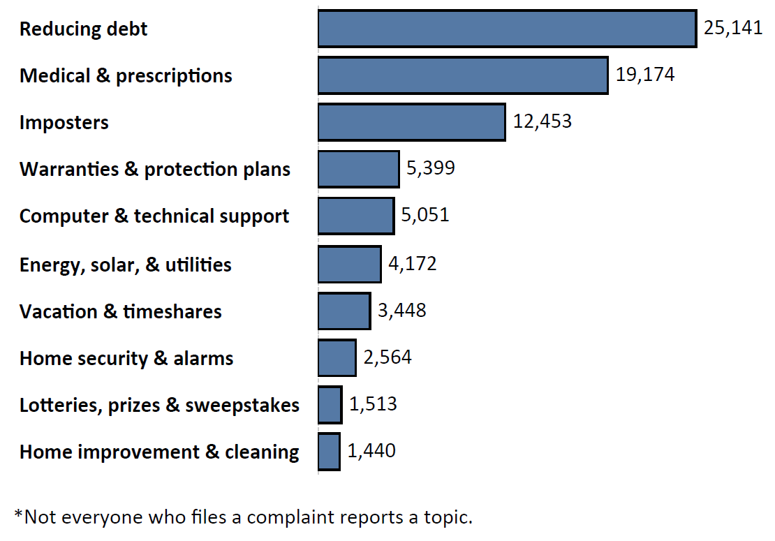 Graph of Do Not Call complaints by topic in the current fiscal year. The topic with the most complaints was reducing debt with 25,141 complaints, followed by medical and prescriptions with 19,174 complaints and imposters with 12,453 complaints. Note: not everyone who files a complaint reports a topic.