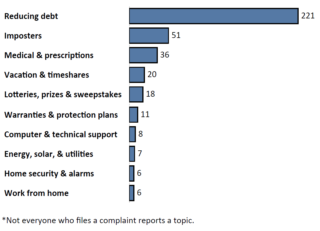 Graph of Do Not Call complaints by topic in the current fiscal year. The topic with the most complaints was reducing debt with 221 complaints, followed by imposters with 51 complaints and medical and prescriptions with 36 complaints. Note: not everyone who files a complaint reports a topic.