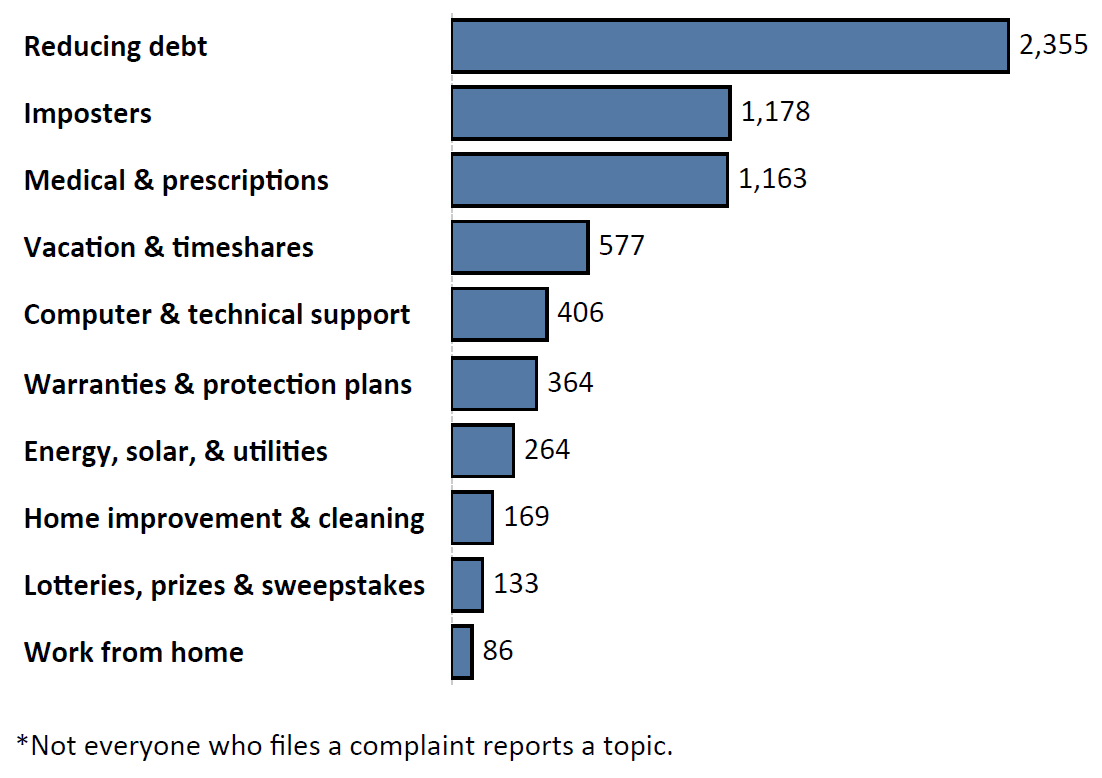 Graph of Do Not Call complaints by topic in the current fiscal year. The topic with the most complaints was reducing debt with 2,355 complaints, followed by imposters with 1,178 complaints and medical and prescriptions with 1,163 complaints. Note: not everyone who files a complaint reports a topic.