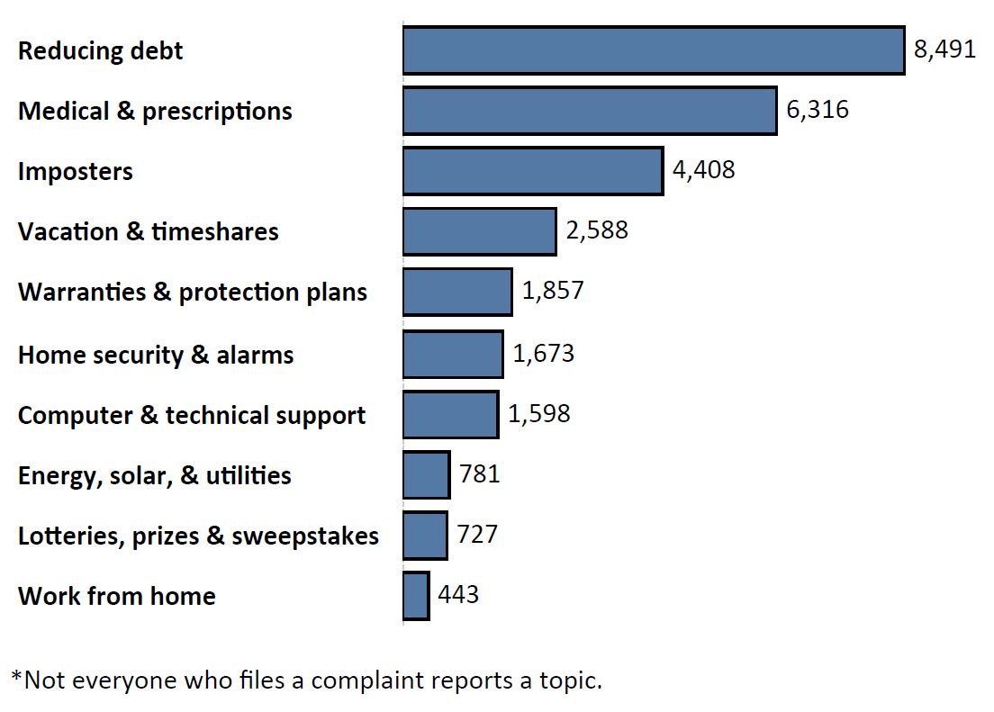Graph of Do Not Call complaints by topic in the current fiscal year. The topic with the most complaints was reducing debt with 8,491 complaints, followed by medical and prescriptions with 6,316 complaints and imposters with 4,408 complaints. Note: not everyone who files a complaint reports a topic.