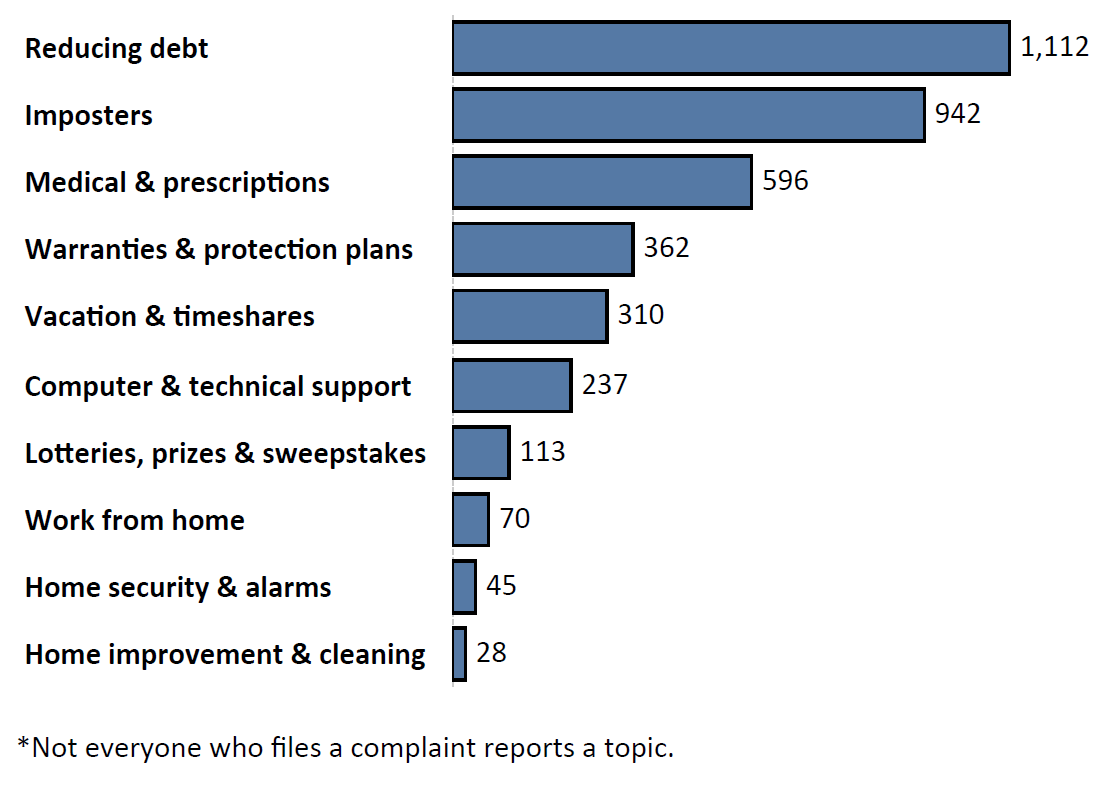 Graph of Do Not Call complaints by topic in the current fiscal year. The topic with the most complaints was reducing debt with 1,112 complaints, followed by imposters with 942 complaints and medical and prescriptions with 596 complaints. Note: not everyone who files a complaint reports a topic.