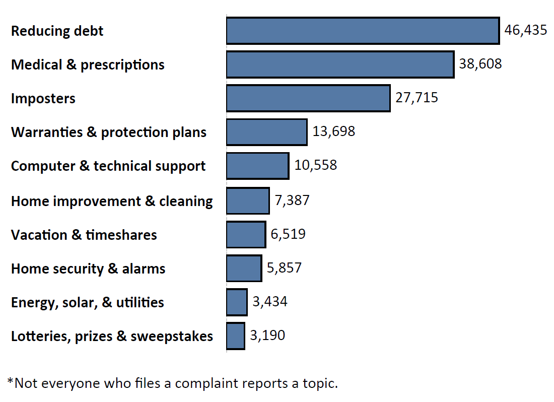 Graph of Do Not Call complaints by topic in the current fiscal year. The topic with the most complaints was reducing debt with 46,435 complaints, followed by medical and prescriptions with 38,608 complaints and imposters with 27,715 complaints. Note: not everyone who files a complaint reports a topic.