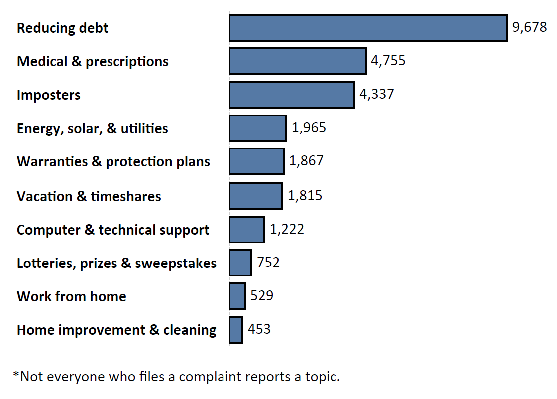 Graph of Do Not Call complaints by topic in the current fiscal year. The topic with the most complaints was reducing debt with 9,678 complaints, followed by medical and prescriptions with 4,755 complaints and imposters with 4,337 complaints. Note: not everyone who files a complaint reports a topic.