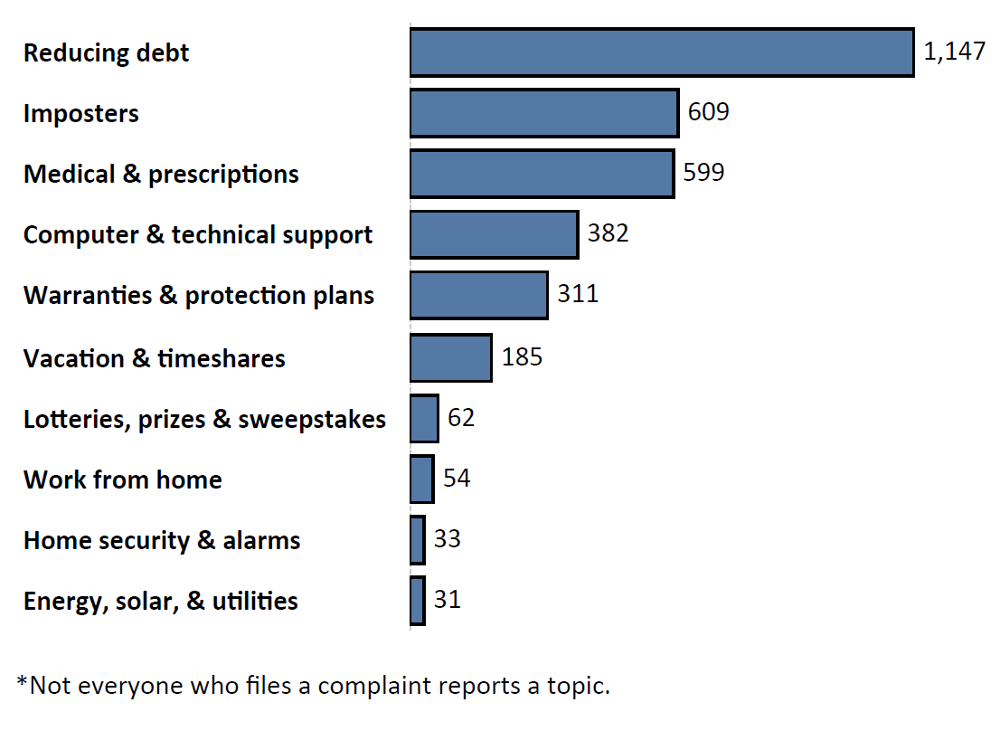Graph of Do Not Call complaints by topic in the current fiscal year. The topic with the most complaints was reducing debt with 1,147 complaints, followed by imposters with 609 complaints and medical and prescriptions with 559 complaints. Note: not everyone who files a complaint reports a topic.