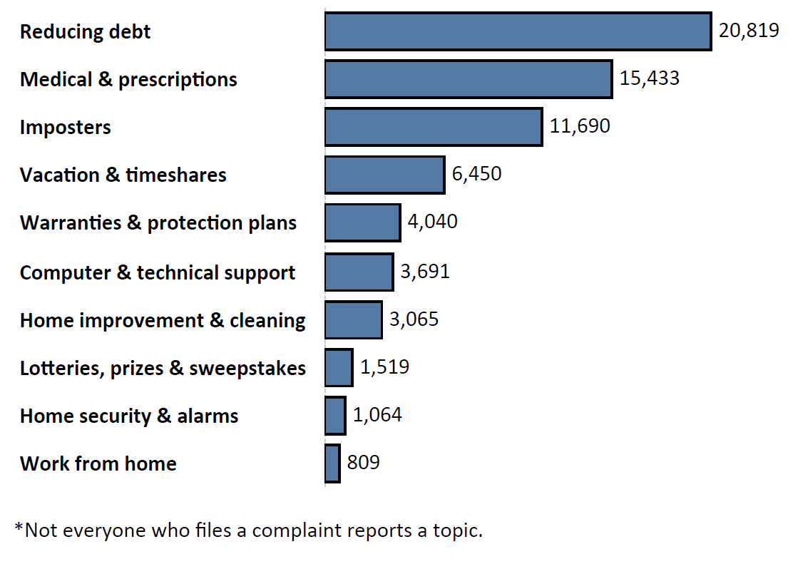 Graph of Do Not Call complaints by topic in the current fiscal year. The topic with the most complaints was reducing debt with 20,819 complaints, followed by medical and prescriptions with 15,433 complaints and imposters with 11,690 complaints. Note: not everyone who files a complaint reports a topic.